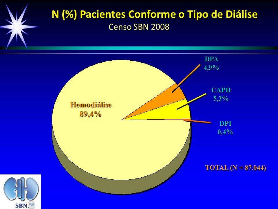N (%) Pacientes Conforme o Tipo de Diálise Censo SBN 2008
