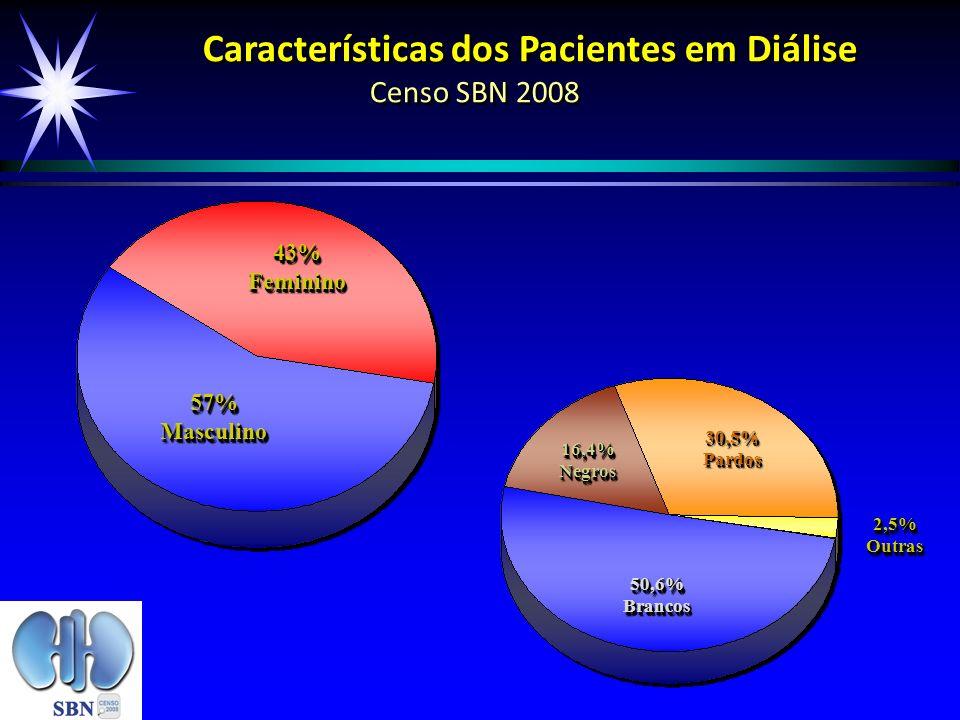 Características dos Pacientes em Diálise Censo SBN 2008