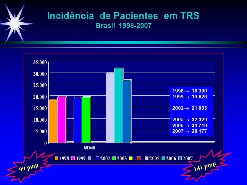 Incidência de Pacientes em TRS Brasil 1998-2007