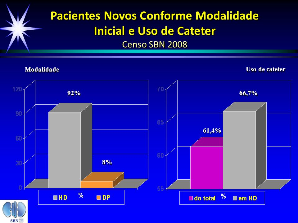 Pacientes Novos Conforme Modalidade Inicial e Uso de Cateter Censo SBN 2008