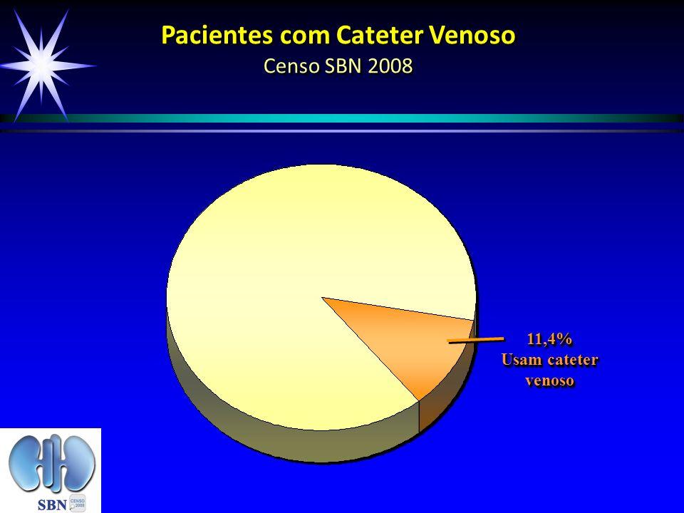 Pacientes com Cateter Venoso Censo SBN 2008