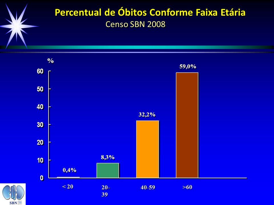 Percentual de Óbitos Conforme Faixa Etária Censo SBN 2008