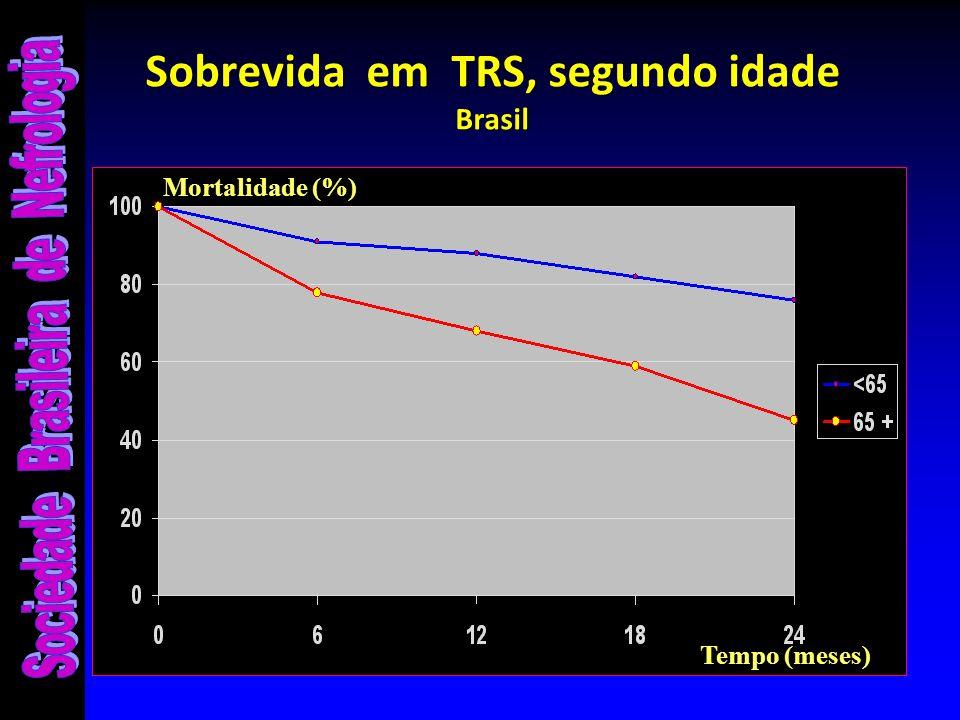 Sobrevida em TRS, segundo idade Brasil