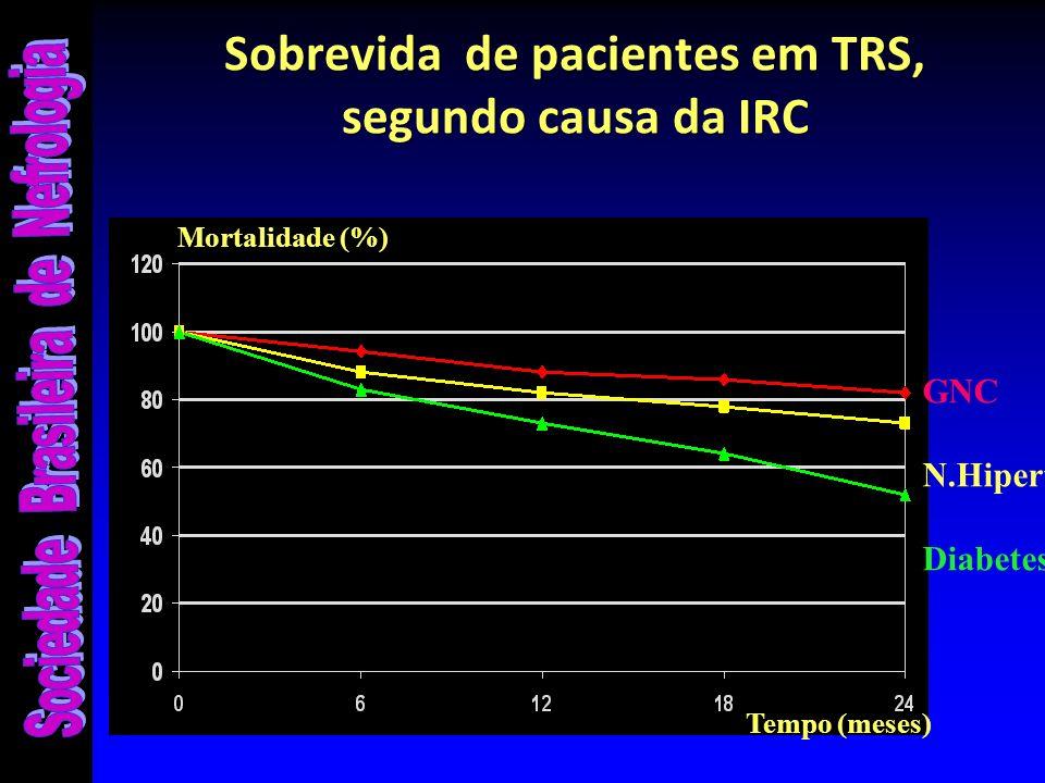 Sobrevida de pacientes em TRS, segundo causa da IRC