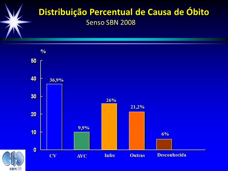Distribuição Percentual de Causa de Óbito Senso SBN 2008
