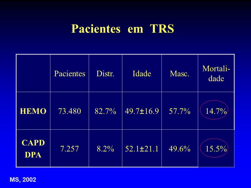 Pacientes em TRS Pacientes Distr. Idade Masc. Mortali-dade HEMO 73.480