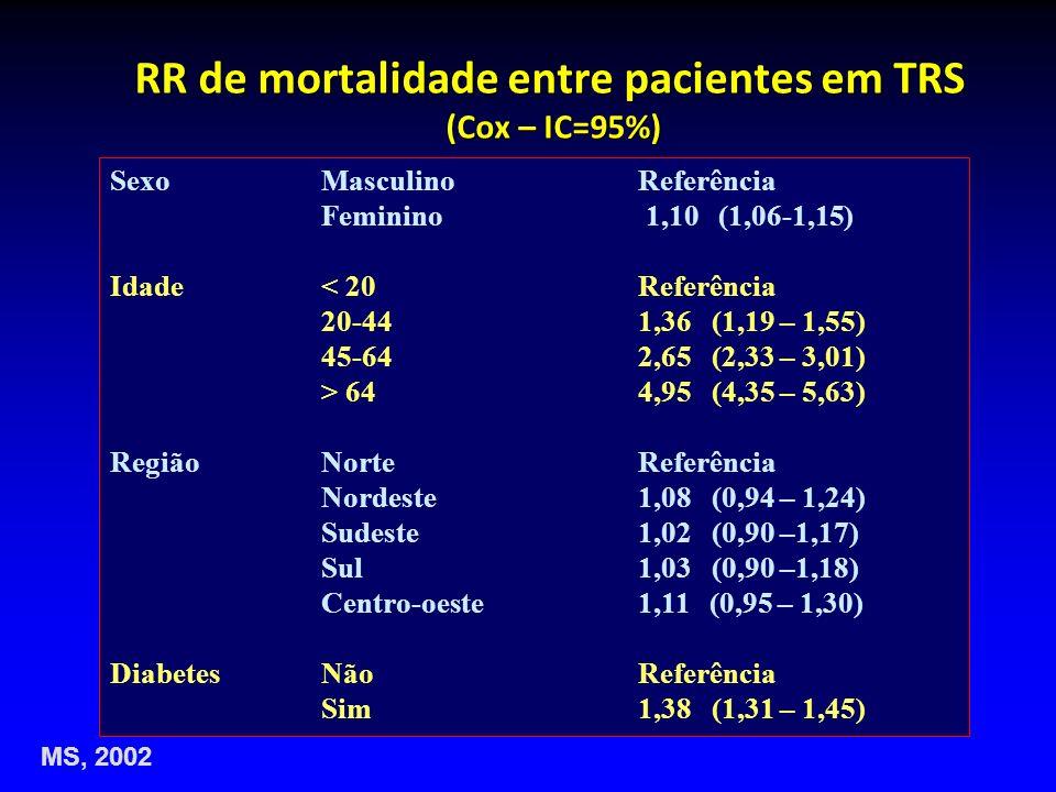 RR de mortalidade entre pacientes em TRS (Cox – IC=95%)
