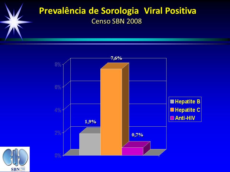 Prevalência de Sorologia Viral Positiva Censo SBN 2008