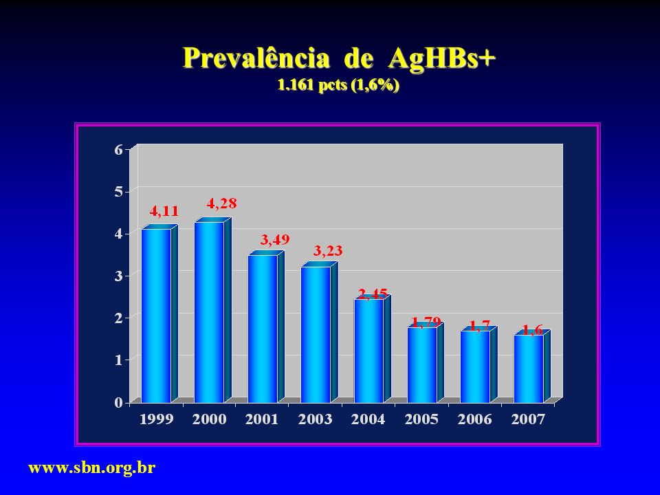 Prevalência de AgHBs+ 1.161 pcts (1,6%)
