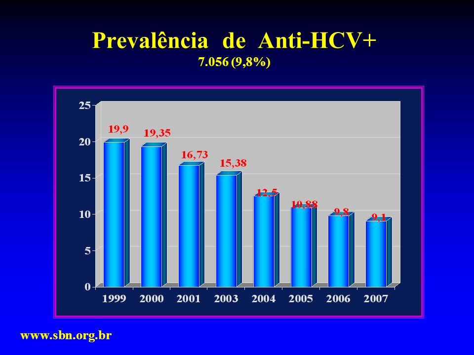 Prevalência de Anti-HCV+ 7.056 (9,8%)
