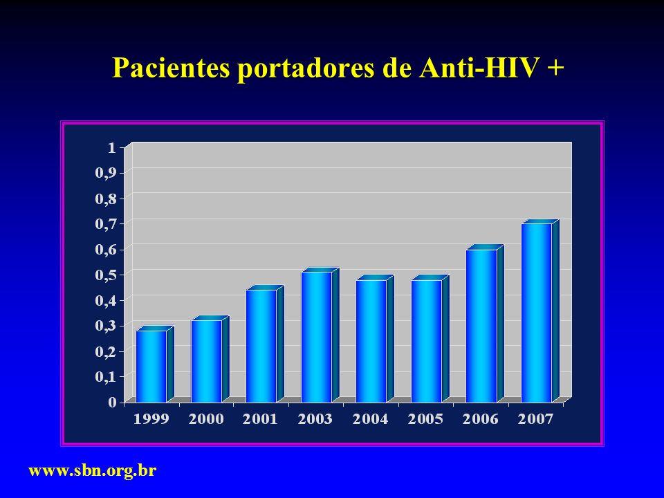 Pacientes portadores de Anti-HIV +
