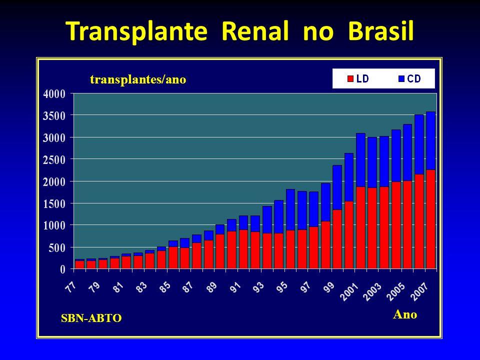 Transplante Renal no Brasil