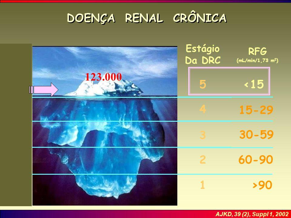 DOENÇA RENAL CRÔNICA 123.000 5 <15 4 15-29 3 30-59 2 60-90 1 >90