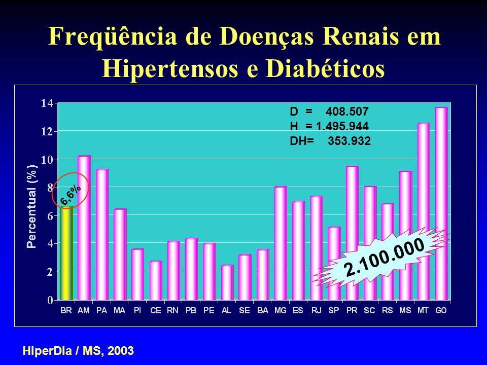 Freqüência de Doenças Renais em Hipertensos e Diabéticos