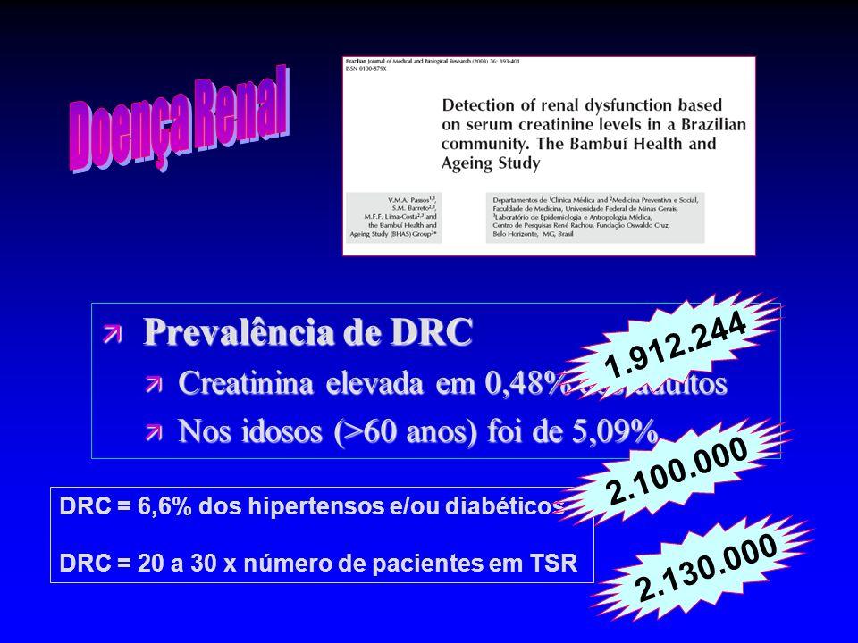 Doença Renal Prevalência de DRC 1.912.244