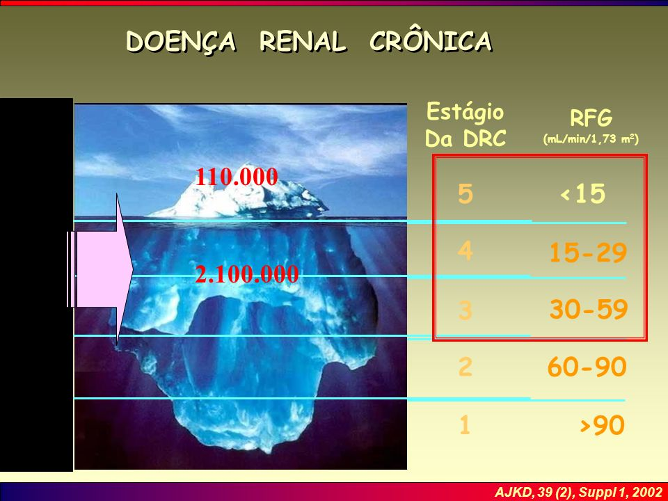 DOENÇA RENAL CRÔNICA 110.000 5 <15 4 15-29 2.100.000 3 30-59 2