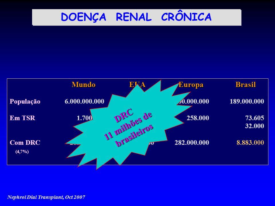 DOENÇA RENAL CRÔNICA 11 milhões de DRC brasileiros