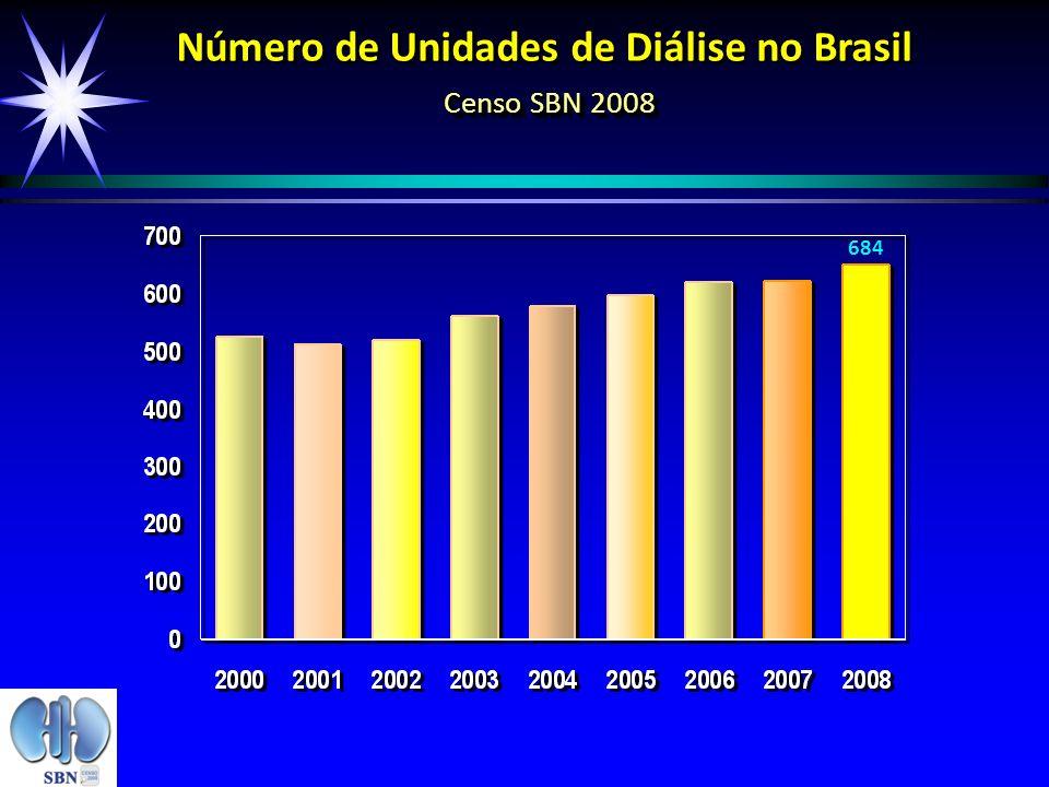Número de Unidades de Diálise no Brasil Censo SBN 2008