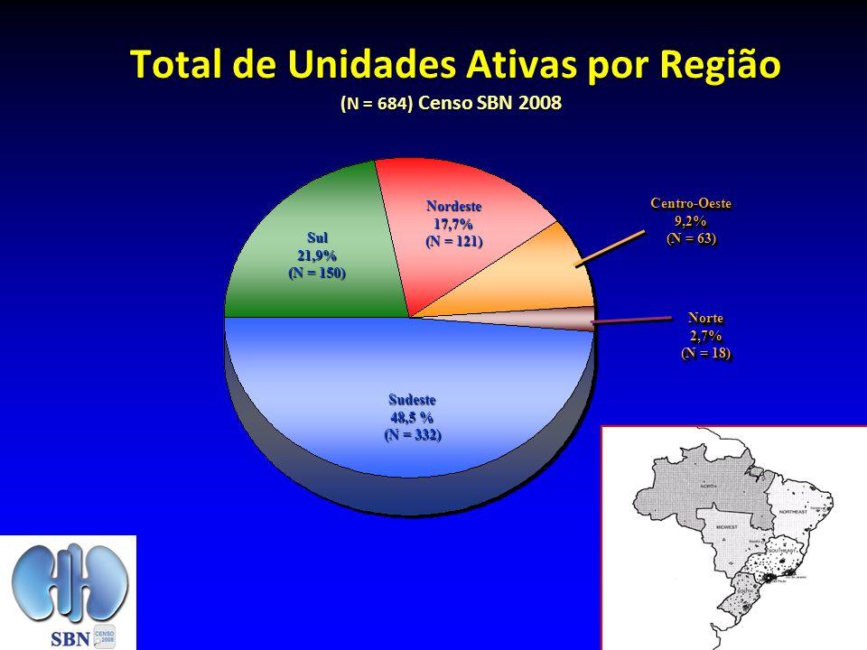 Total de Unidades Ativas por Região (N = 684) Censo SBN 2008