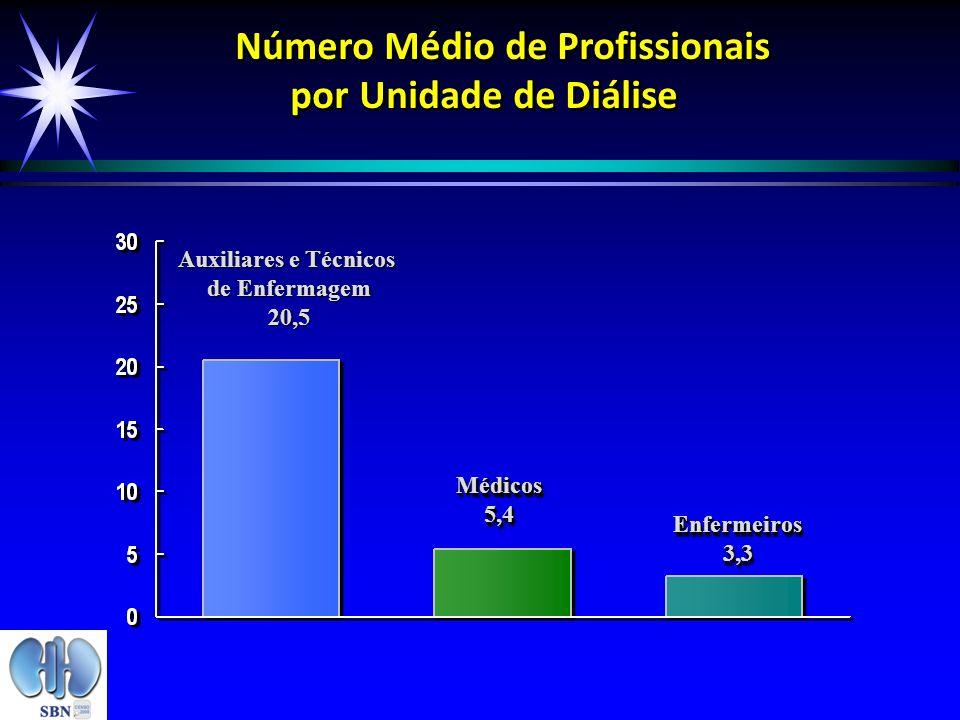 Número Médio de Profissionais