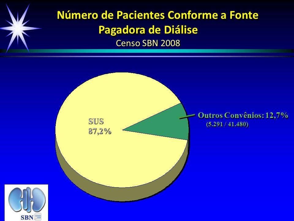 Número de Pacientes Conforme a Fonte Pagadora de Diálise Censo SBN 2008