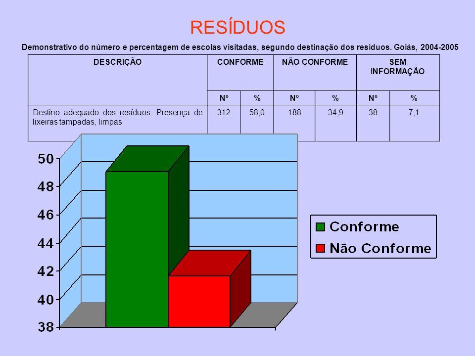 RESÍDUOS Demonstrativo do número e percentagem de escolas visitadas, segundo destinação dos resíduos. Goiás, 2004-2005.
