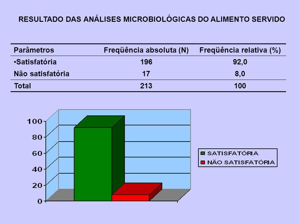 Freqüência absoluta (N) Freqüência relativa (%)