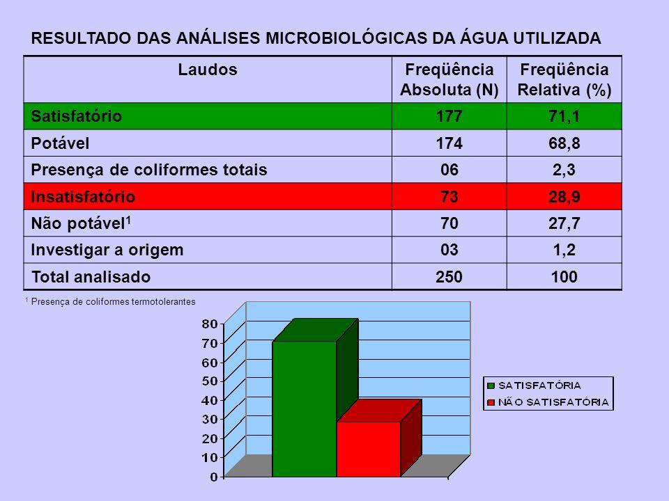 RESULTADO DAS ANÁLISES MICROBIOLÓGICAS DA ÁGUA UTILIZADA Laudos