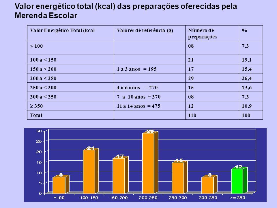 Valor energético total (kcal) das preparações oferecidas pela Merenda Escolar