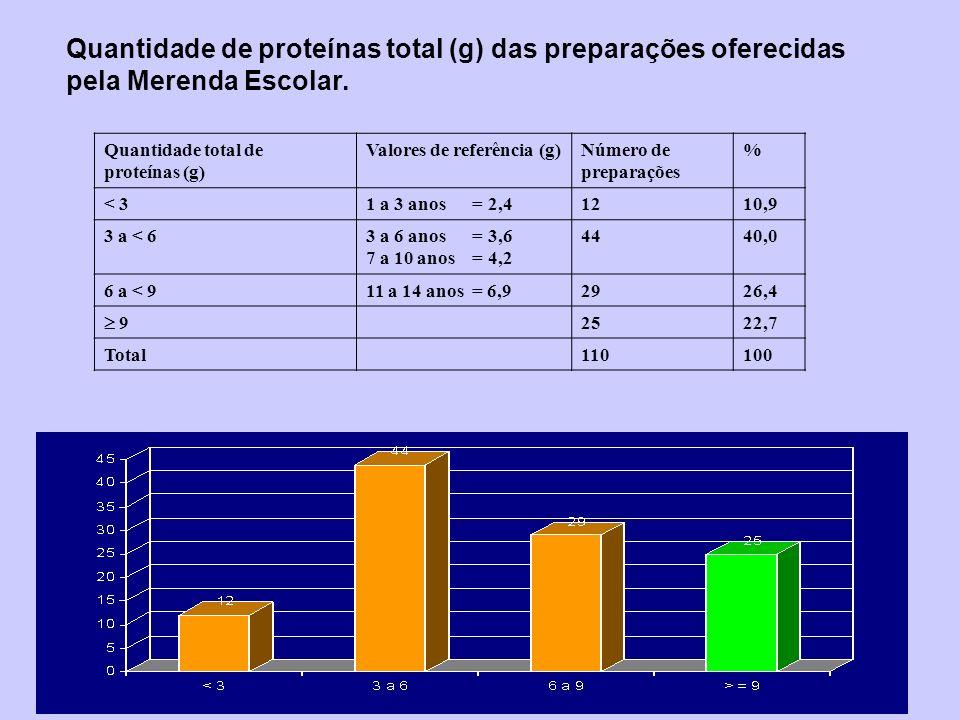 Quantidade de proteínas total (g) das preparações oferecidas pela Merenda Escolar.