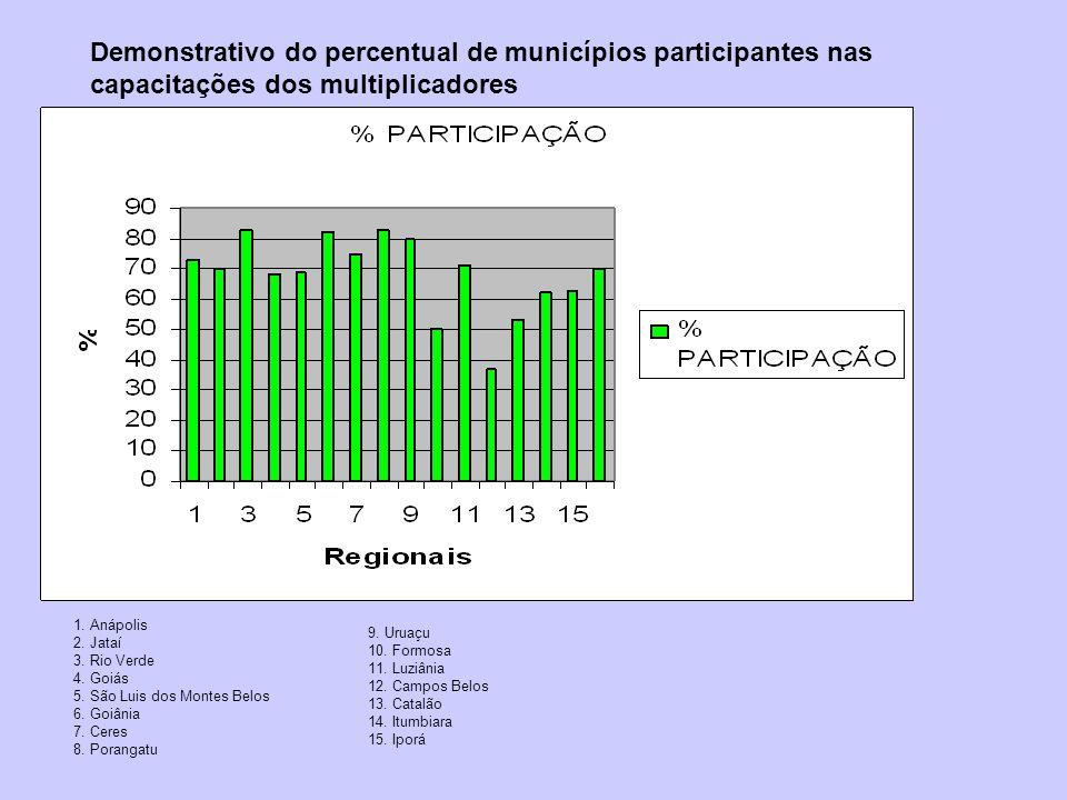 Demonstrativo do percentual de municípios participantes nas capacitações dos multiplicadores