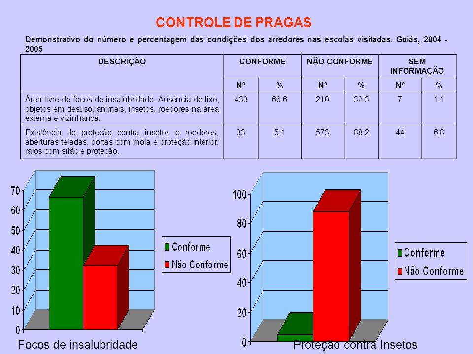 CONTROLE DE PRAGAS Focos de insalubridade Proteção contra Insetos