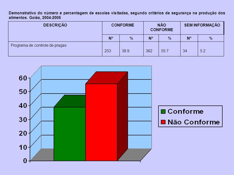 Demonstrativo do número e percentagem de escolas visitadas, segundo critérios de segurança na produção dos alimentos. Goiás, 2004-2005