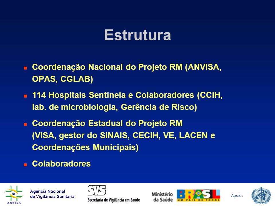 Estrutura Coordenação Nacional do Projeto RM (ANVISA, OPAS, CGLAB)