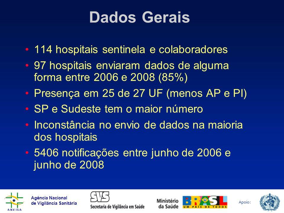 Dados Gerais 114 hospitais sentinela e colaboradores
