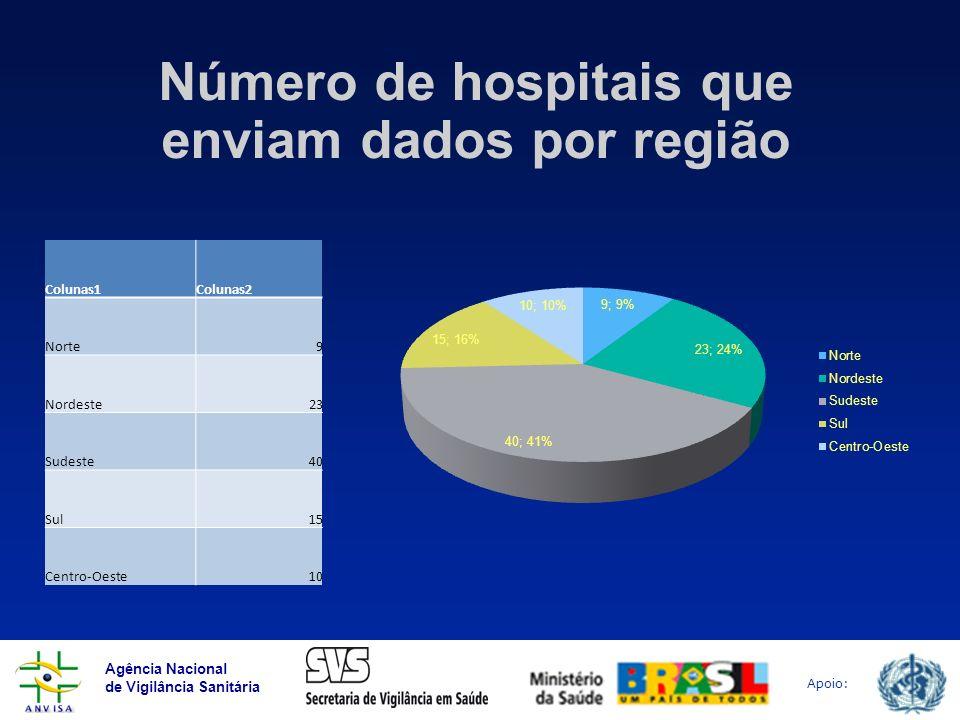 Número de hospitais que enviam dados por região