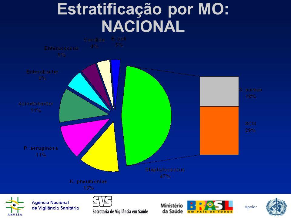 Estratificação por MO: NACIONAL