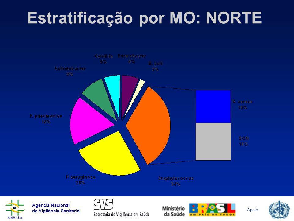 Estratificação por MO: NORTE
