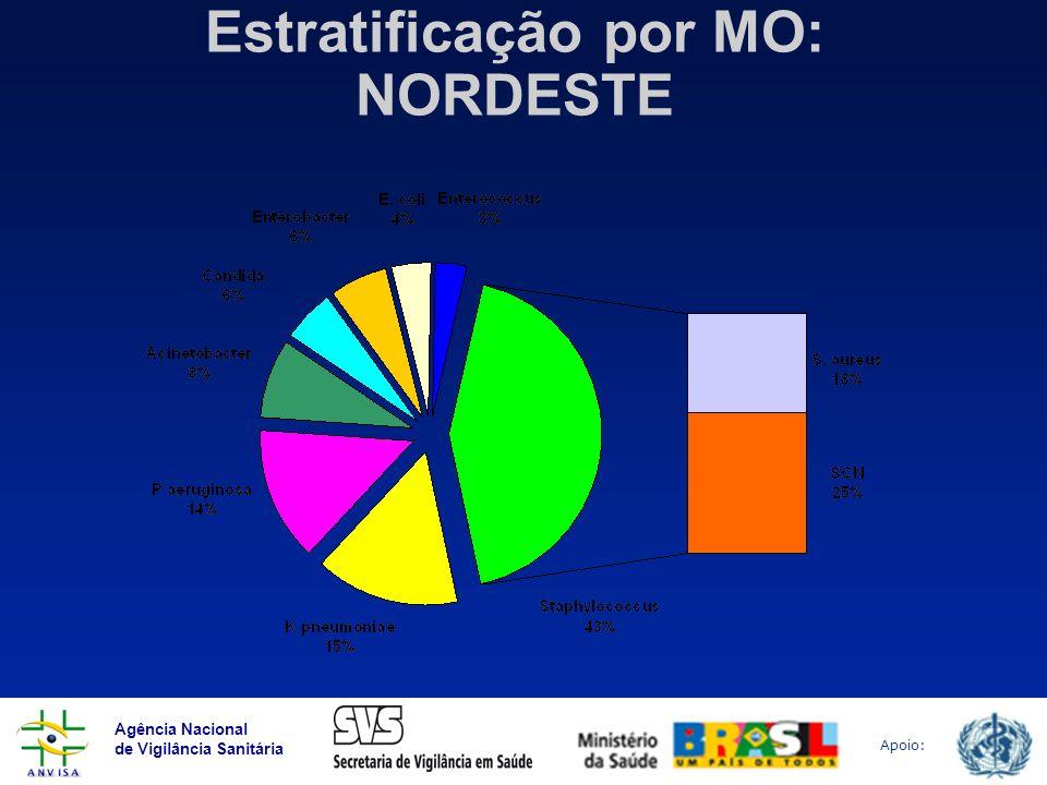 Estratificação por MO: NORDESTE