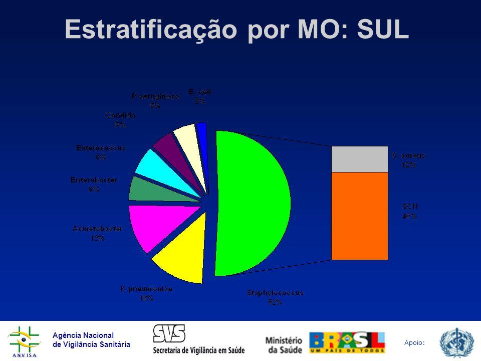 Estratificação por MO: SUL