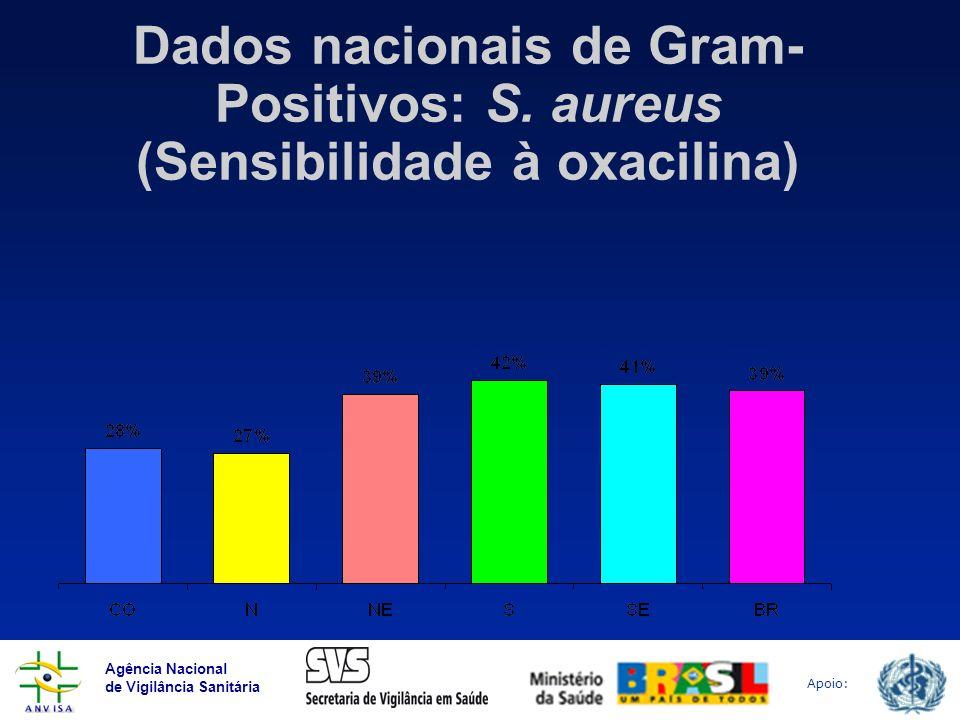 Dados nacionais de Gram-Positivos: S