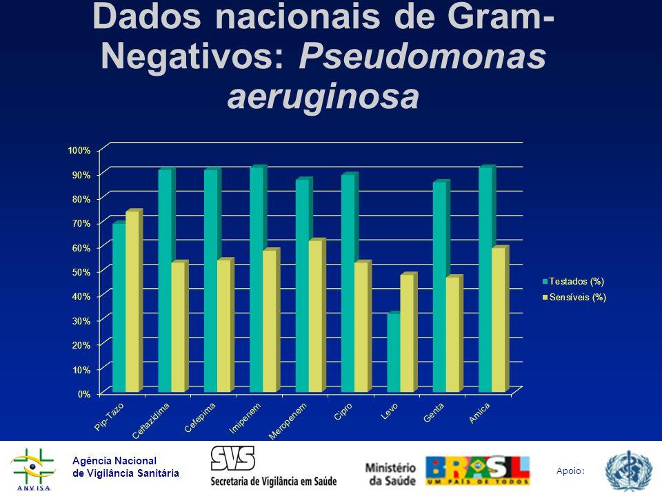 Dados nacionais de Gram-Negativos: Pseudomonas aeruginosa