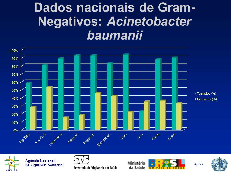 Dados nacionais de Gram-Negativos: Acinetobacter baumanii