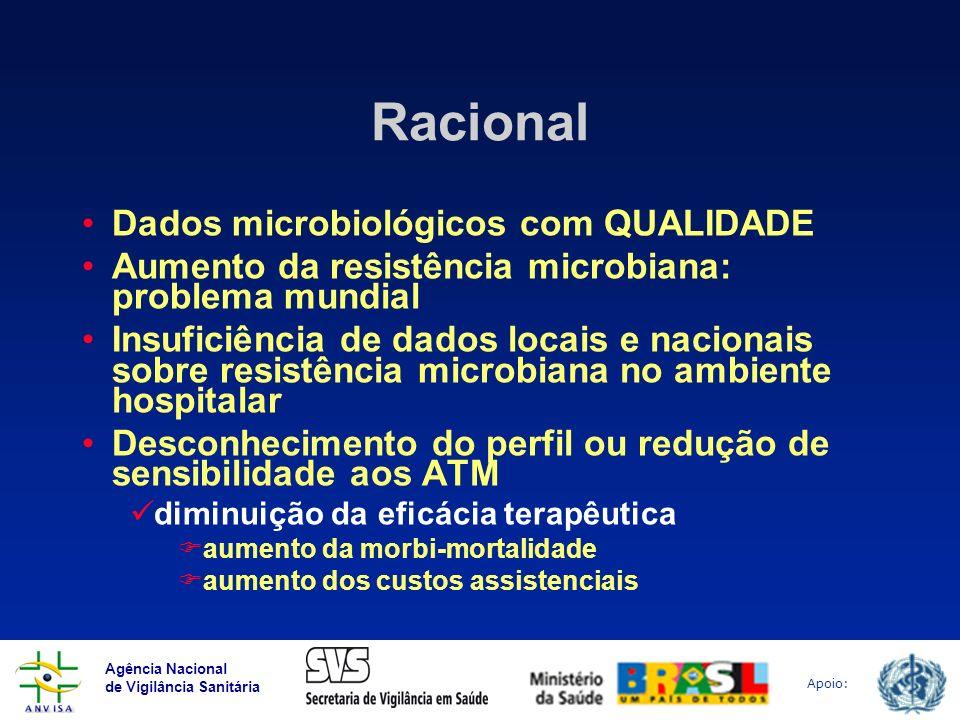 Racional Dados microbiológicos com QUALIDADE