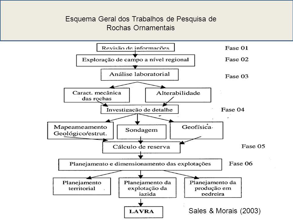 Esquema Geral dos Trabalhos de Pesquisa de Rochas Ornamentais
