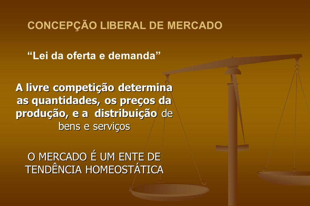 CONCEPÇÃO LIBERAL DE MERCADO