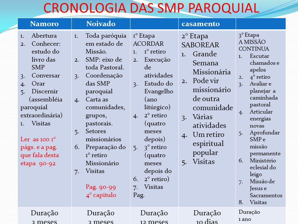 CRONOLOGIA DAS SMP PAROQUIAL