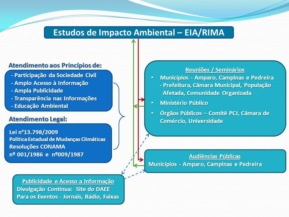 Estudos de Impacto Ambiental – EIA/RIMA
