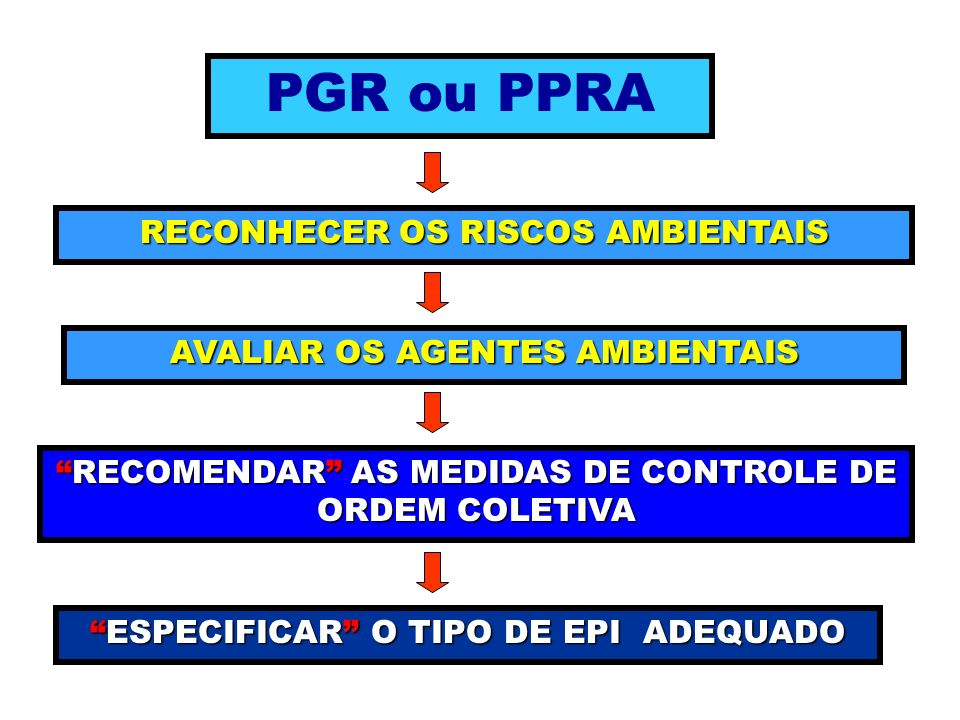 PGR ou PPRA RECONHECER OS RISCOS AMBIENTAIS