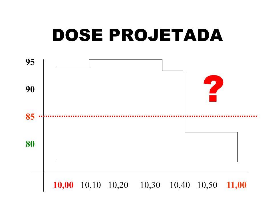 DOSE PROJETADA 95 90 85 80 10,00 10,10 10,20 10,30 10,40 10,50 11,00